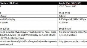 Microsoft Surface vs Apple iPad HD (3) specs comparison